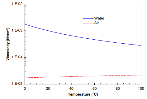 Viscosity of Air, Dynamic and Kinenatic