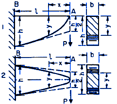 Structural Beam Deflection and Stress Formula and Beam