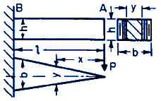 Structural Beam Deflection and Stress Formula and Beam Deflection