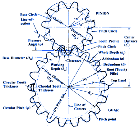 Gear Design Equations and Formula | Circular Pitches and