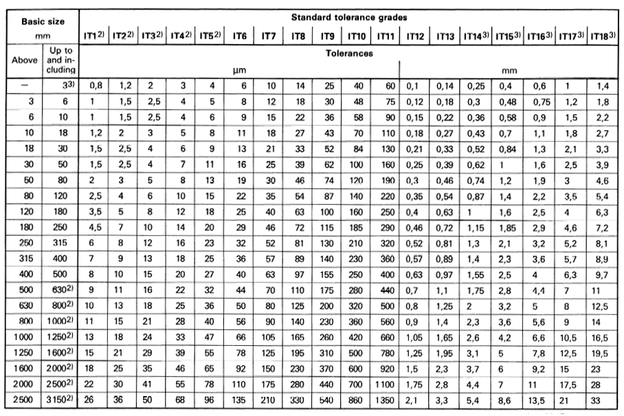 International Tolerance It Grades Table Chart