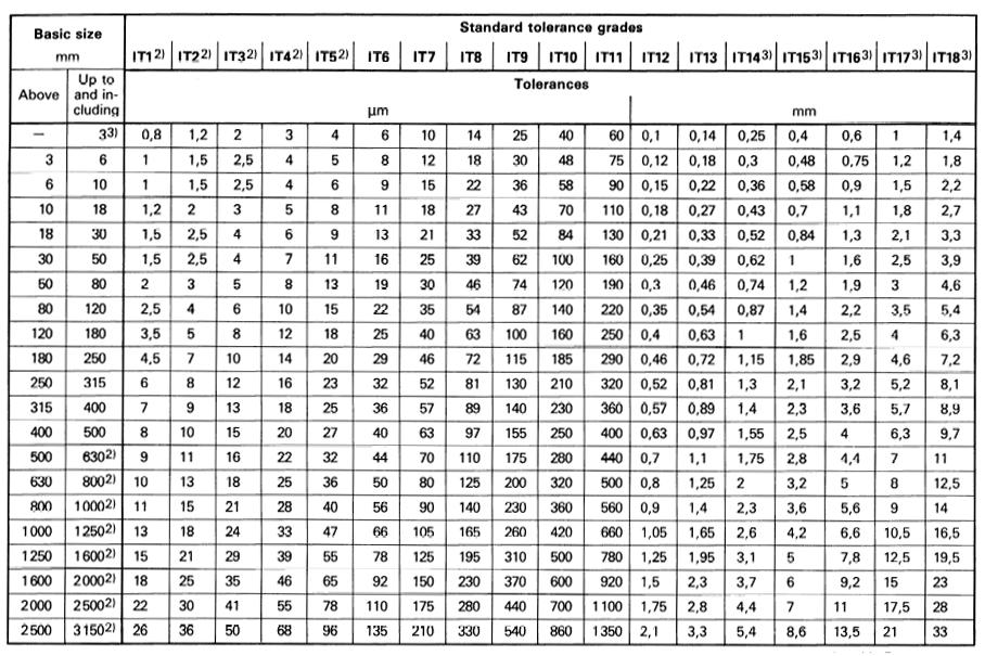 International Tolerance It Grades Table Chart