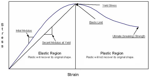 stress strain curve explained pdf