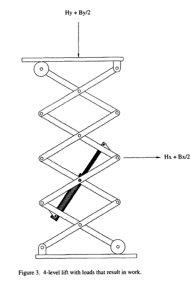 mathematical analysis of actuator forces in a scissor lift