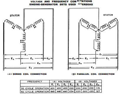 AC Alternator Alternating Current Types Review - Engineers Edge