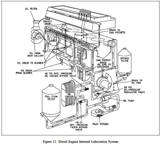 lubrication system diesel engine engineers edge this is accomplished by either an internal or external oil cooler the lubrication system also supplies oil to the engine s governor