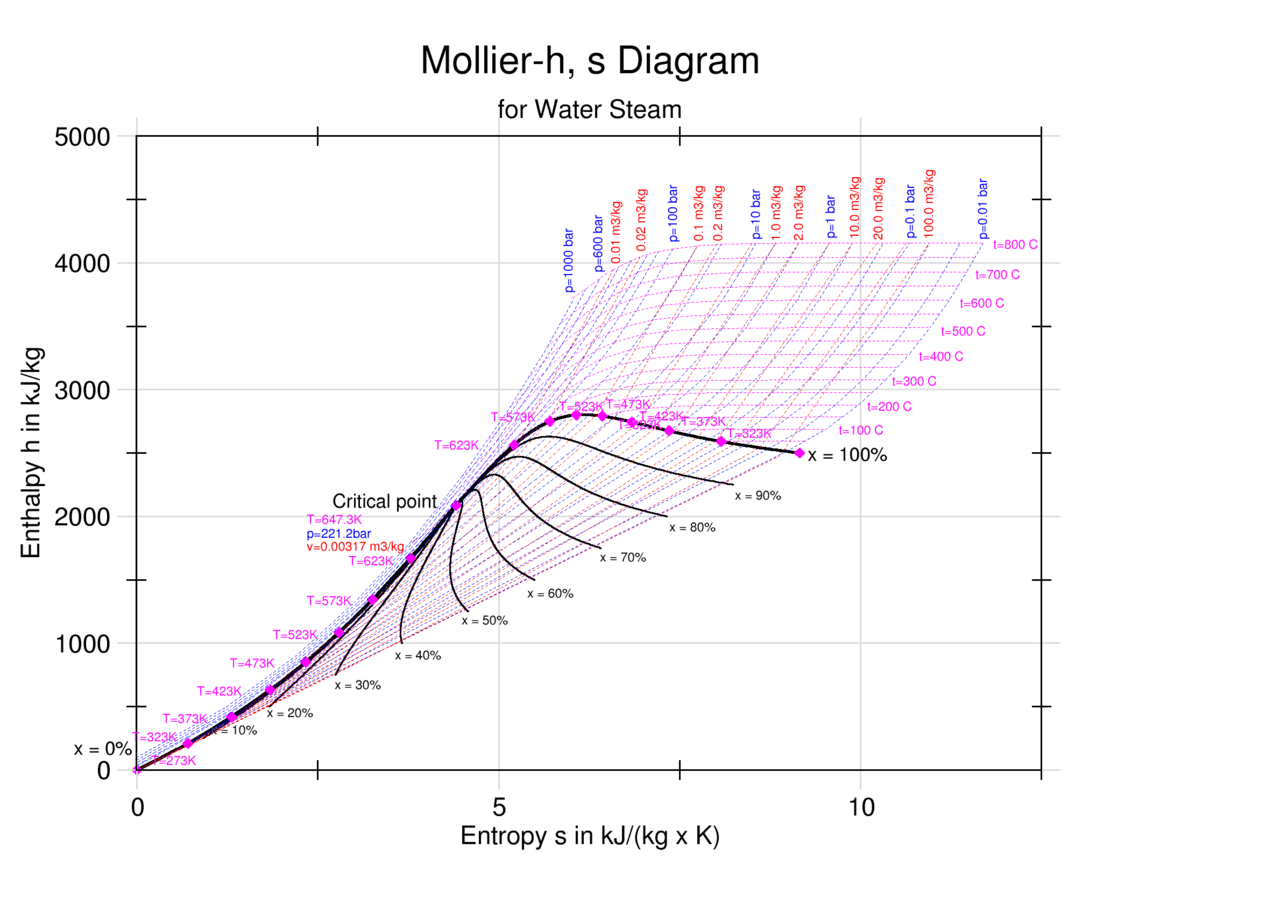Enthalpy Entropy (h-s) or Mollier Diagram | Engineers Edge | www ...